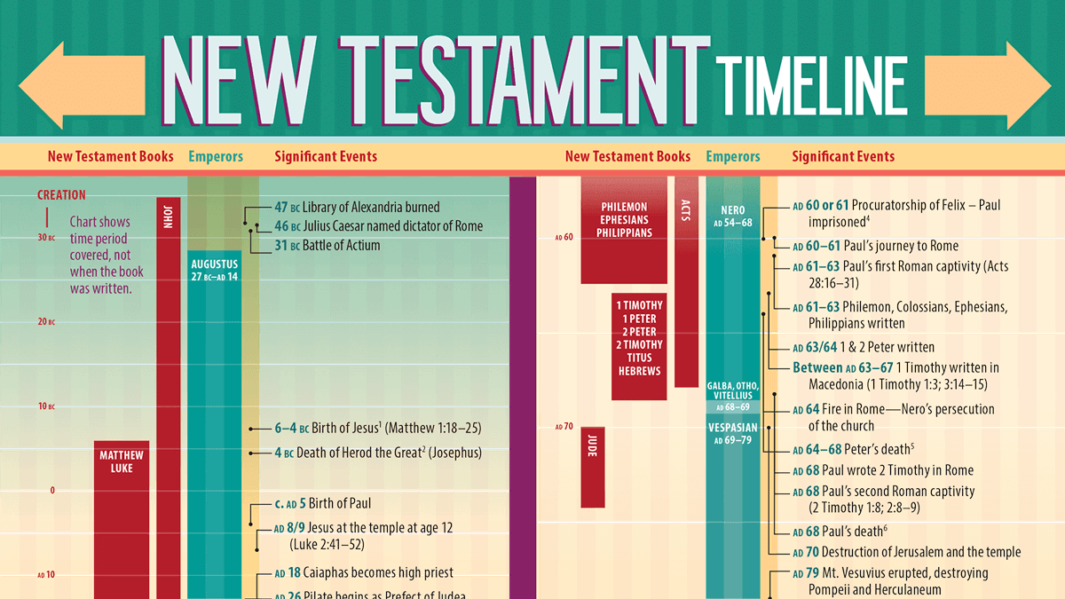 new testament gospels study guide The gospels (chronological, 12 week)  coupled with the canonical new testament study  each of the four gospels is written to a different audience.