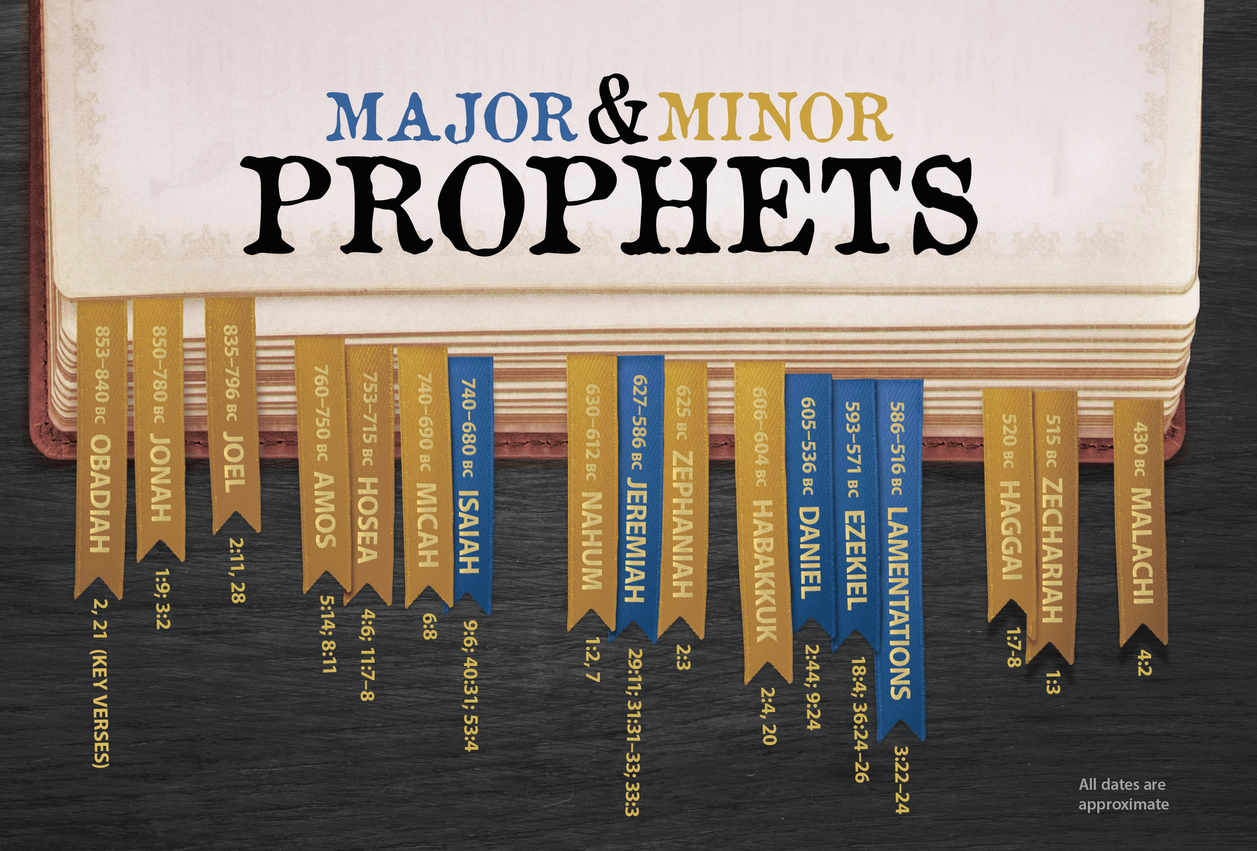 major and minor prophets house to house heart to heart